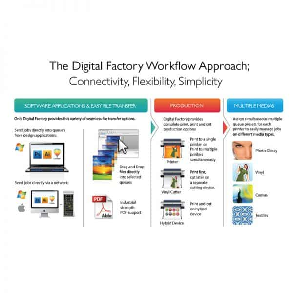 Digital Factory Workflow 1
